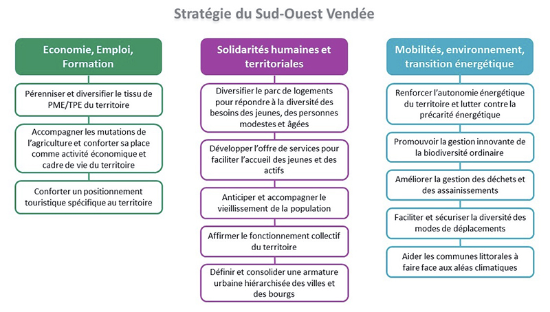 vendee-coeur-ocean-strategies